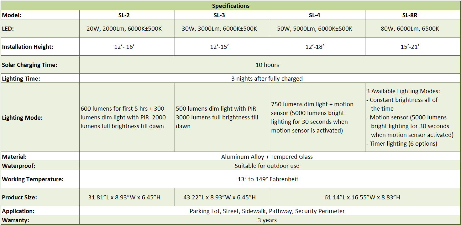 LED Solar Street Lights Spec Table